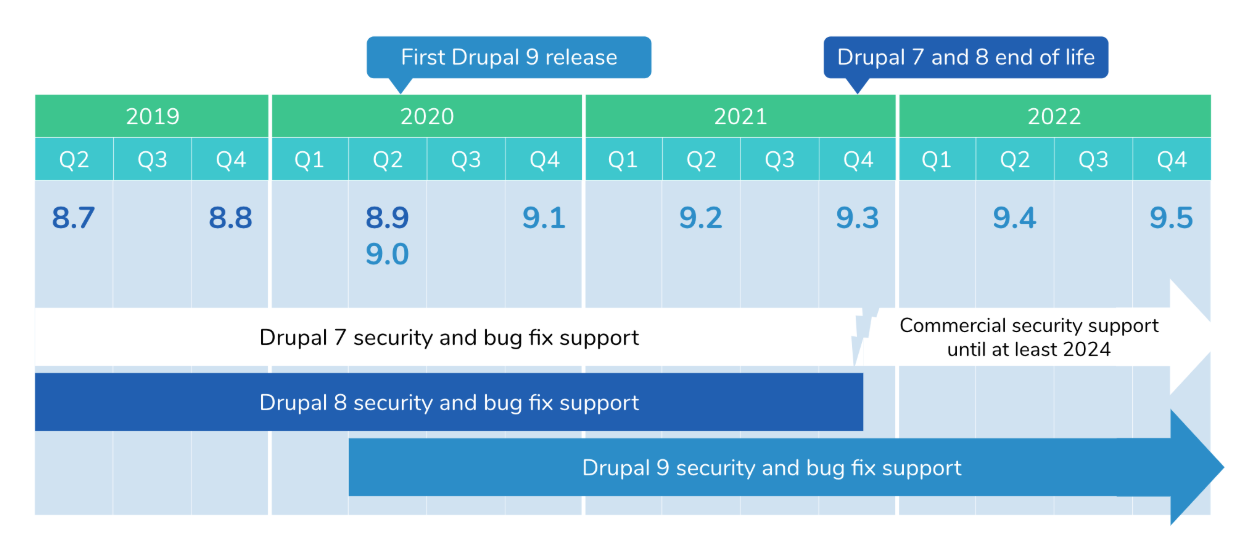 Quarterly timeline of Drupal 9 releases and Drupal 7 & 8 end of life via https://www.drupal.org/docs/9/drupal-9-release-date-and-what-it-means