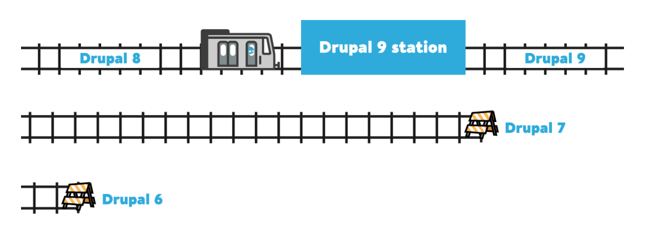 "Illustration of Drupal 8 on same ""release track"" as Drupal 9 compared to older versions of Drupal via drupal.org/docs/9/how-drupal-9-is-made-and-what-is-included"