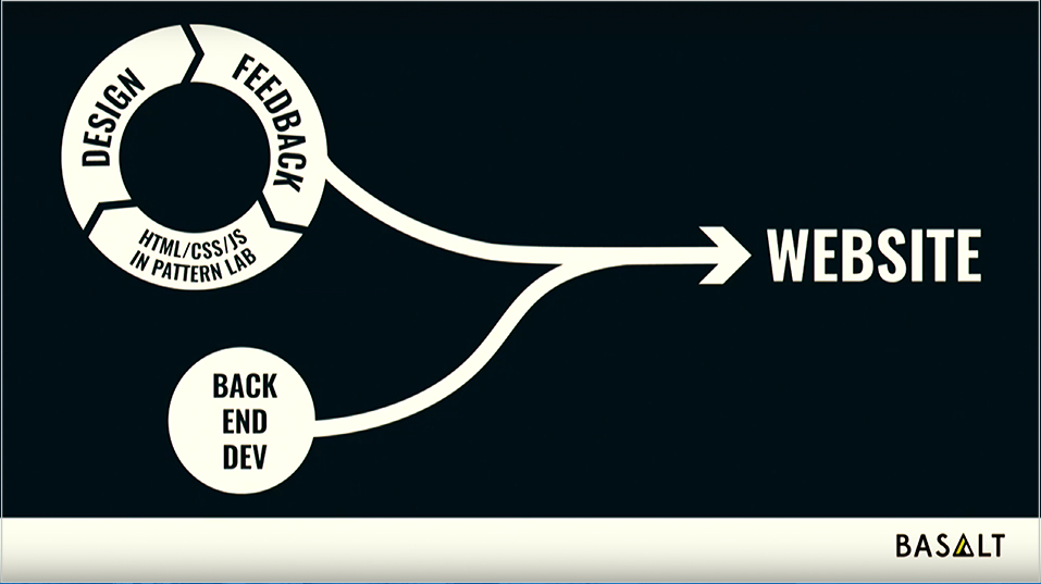 diagram depicting design feedback and front end pairing with backend to build the website