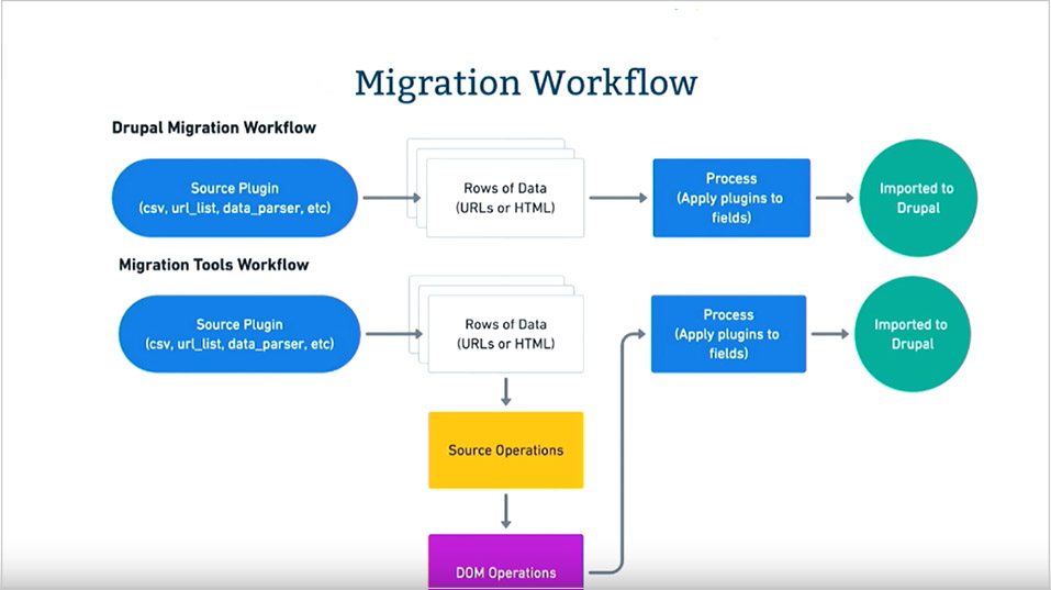 Migration Workflow Diagram Preview