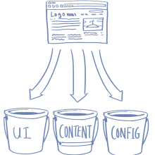 "Drawing of webpage and buckets labeled ""UI,"" ""Content,"" and ""Config."""