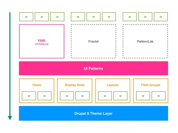 Field Notes: UI Patterns Module | Hook 42 SF Bay Area Drupal